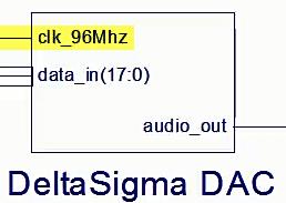 DS DAC Clock